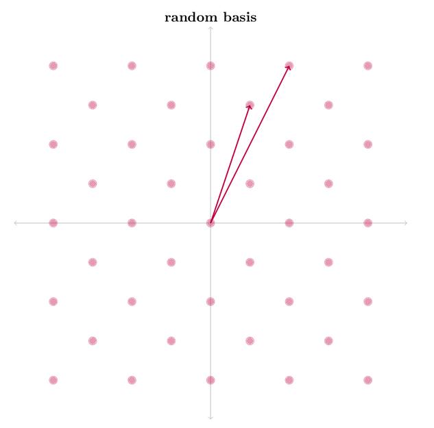 Lattice with random basis