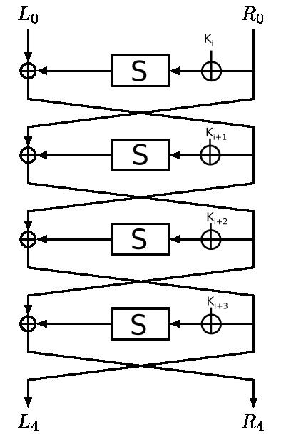 16-bit keyed feistel-like Sbox